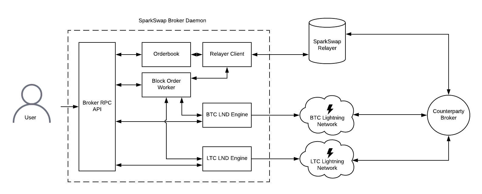Sparkswap Technical Diagram
