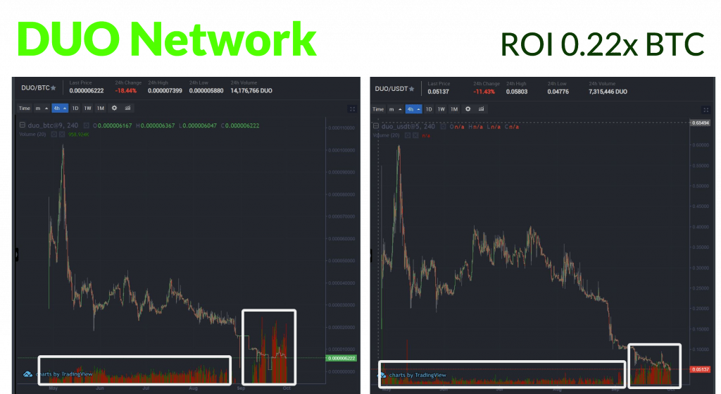 DUO-network-bitmax-pump-dump-illegal
